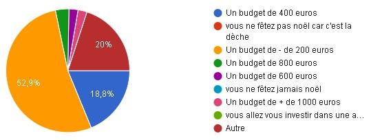 sondage-noel